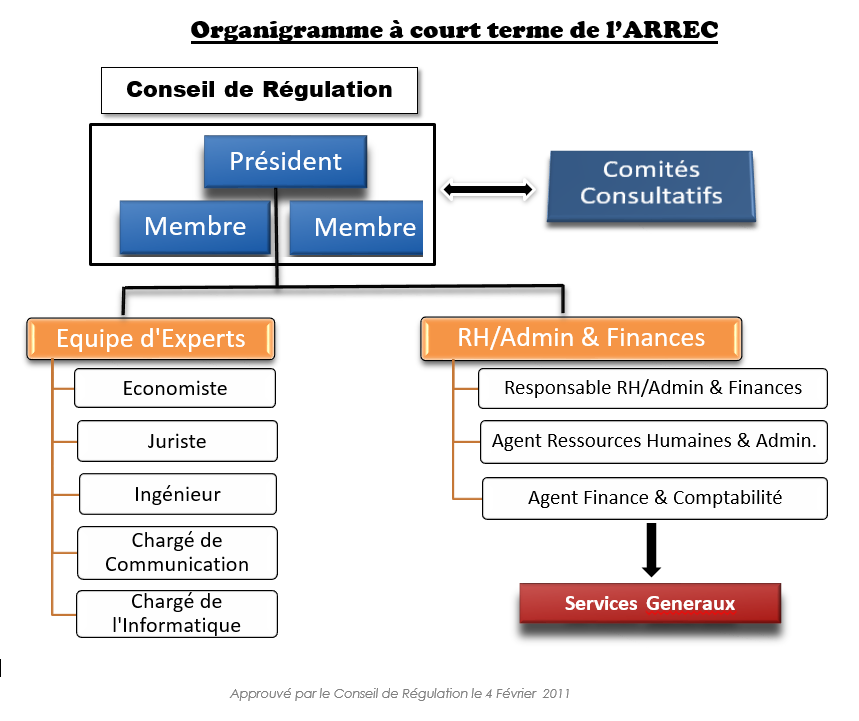 gov-structure-french
